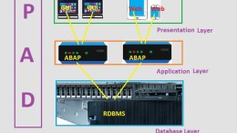 SAP Application Server