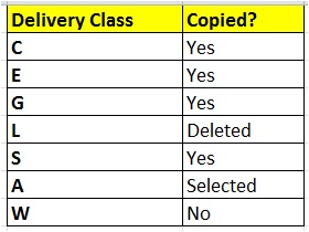 Is Delivery Class copied?