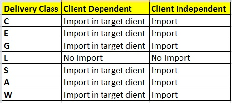 Client dependent tables