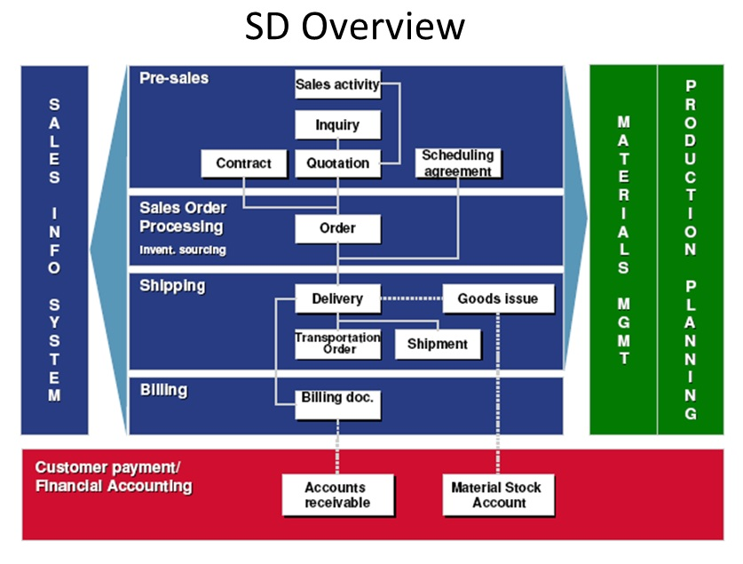 SAP SD Overview for ABAPers