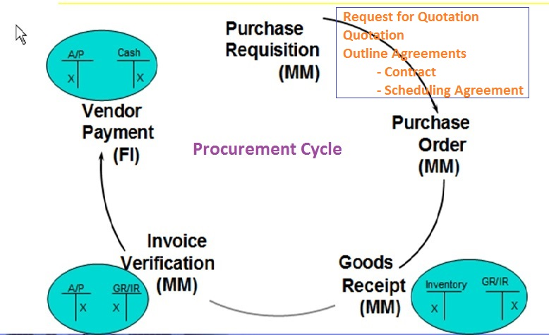 Procurement Overview for ABAPers