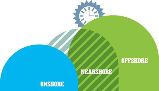 Offshore Development Model in 10 Steps