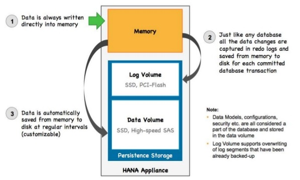 Data saved in HANA