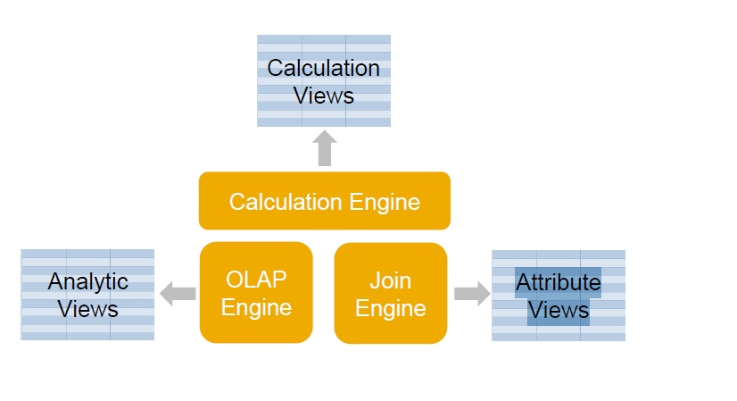 Join, Calculation and OLAP