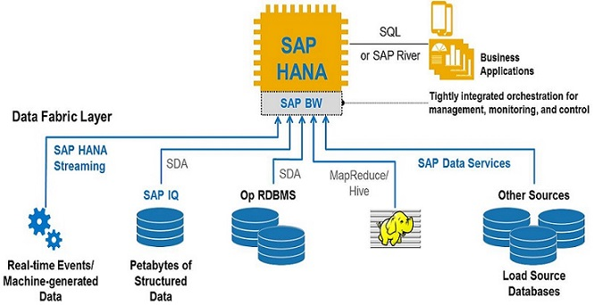 Smart Data Integrator  & Data Load In SAP HANA