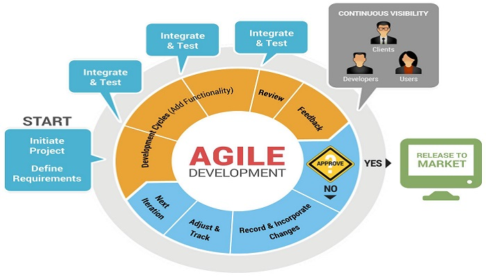 Scrum and kanban a quick overview of agile methodologies for Agile scrum kanban waterfall