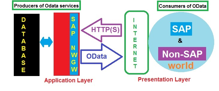 Introduction to OData and SAP Netweaver Gateway