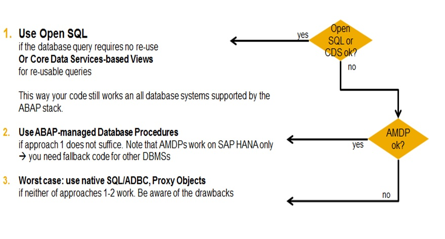 Open SQL or CDS View or AMDP?