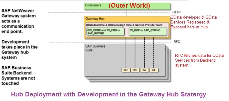 Hub Deployment with Development in the Gateway Hub