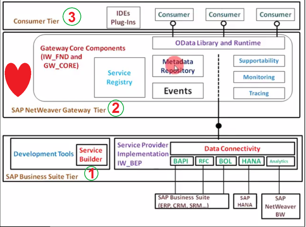 Interview questions in SAP Netweaver Gateway and OData