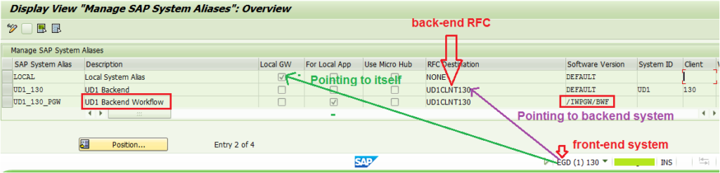 Aliases in SAP Netweaver Gateway