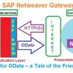 OData and SAP Netweaver Gateway. Part VIII. SAP's Love for OData – a Tale of the Friendly ABAPer