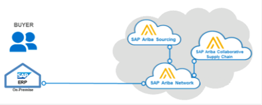 What is SAP Ariba?
