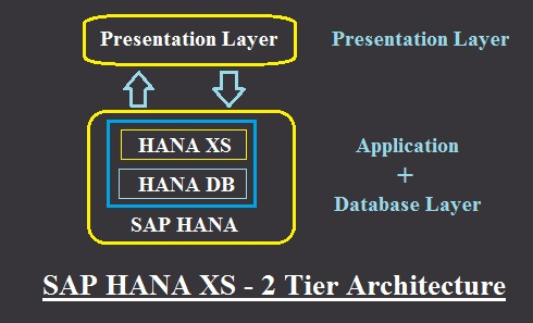 SAP HANA XS 2 Tier Architecture