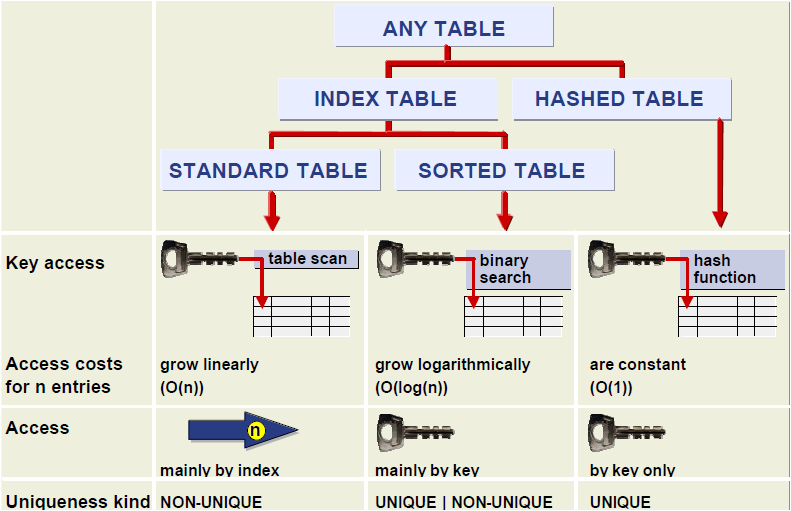 Types of Internal Tables in SAP