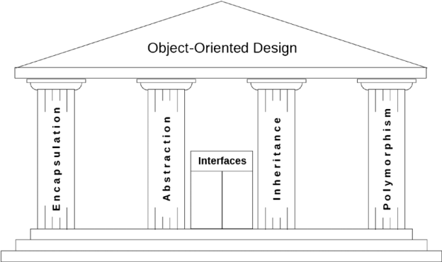 Pillars of Object Oriented Architecture