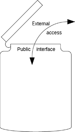 Interface in OOPs